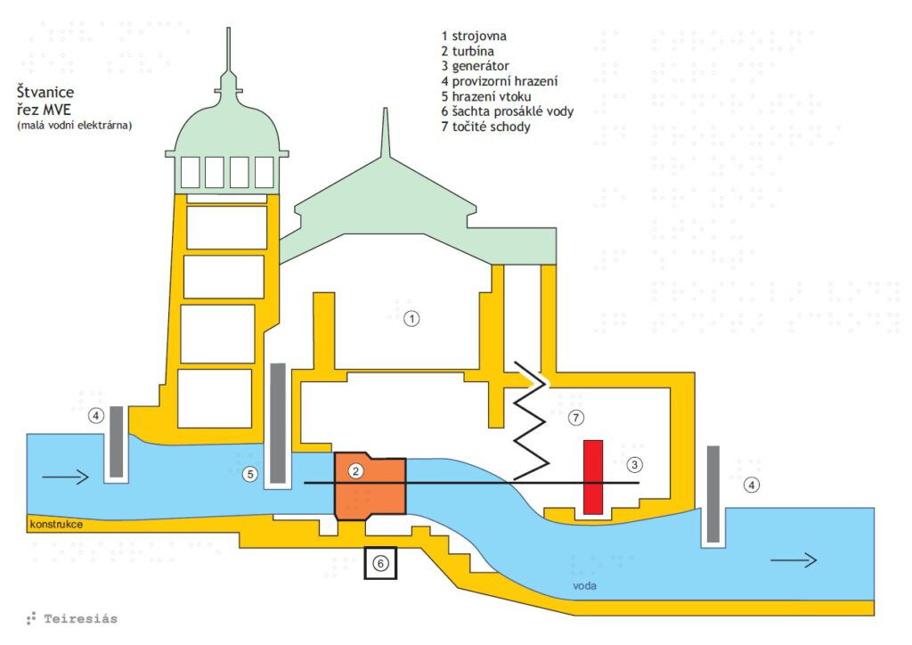 Štvanice - svislý řez malou vodní elektrárnou